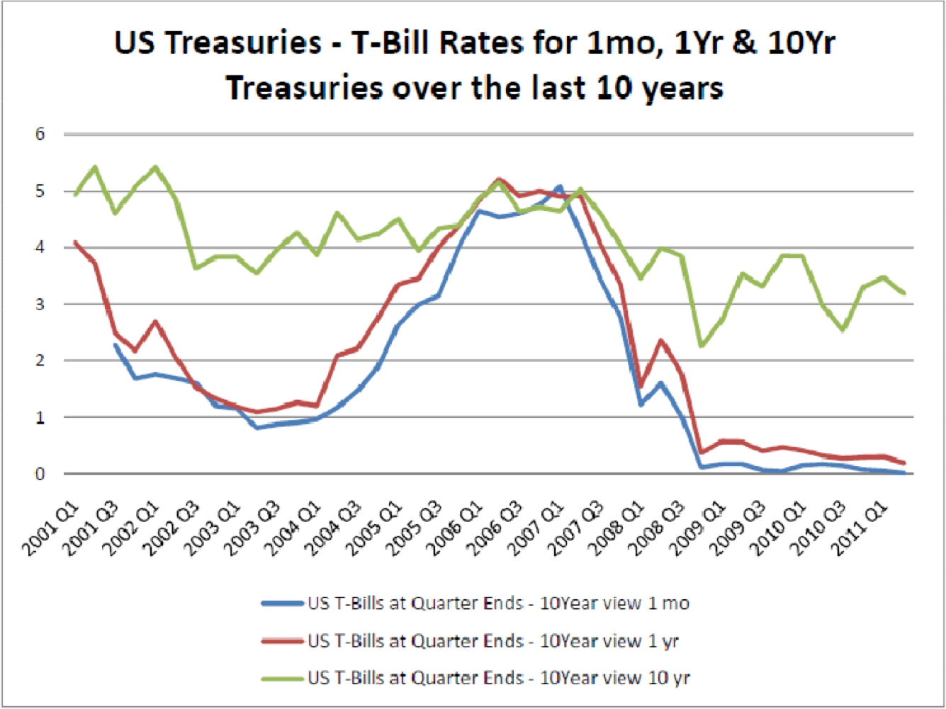 10 Year Treasury Rate Historical Data